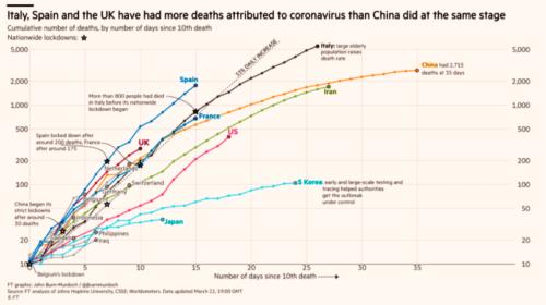 Financial Times: COVID 19